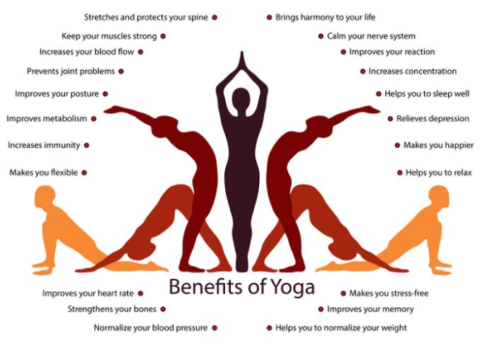 Yoga-infographics